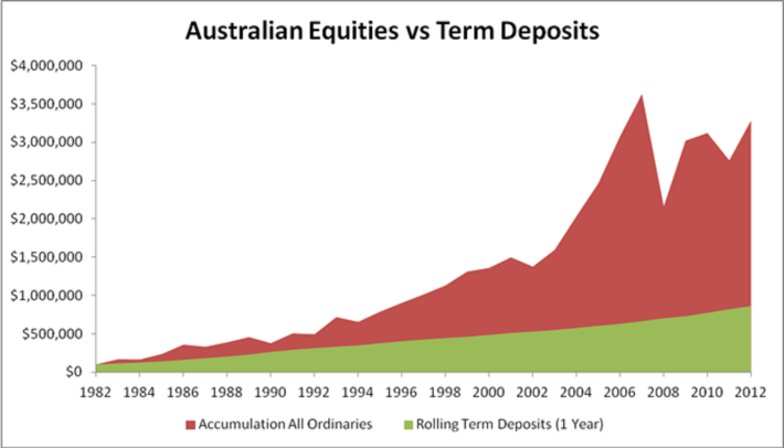 Australian Equities vs Term Deposits 2