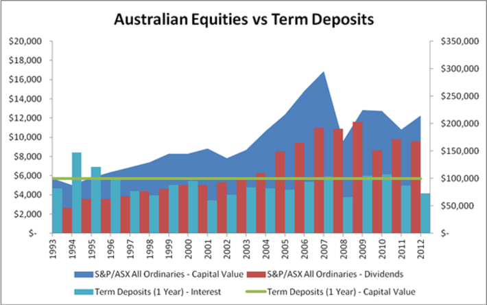Australian Equities vs Term Deposits