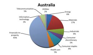 Graph - Australia