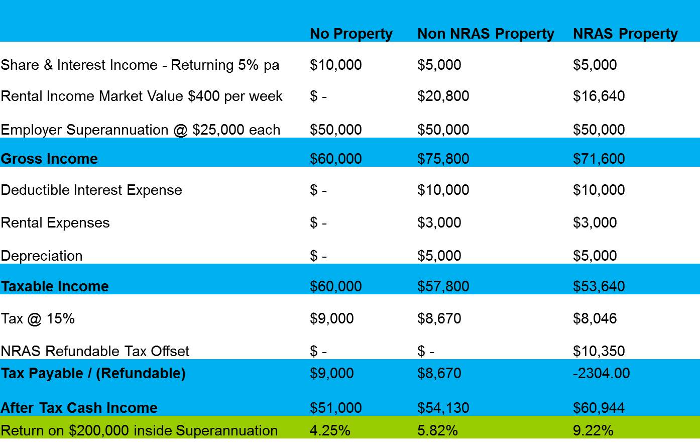 How To Buy Nras Property