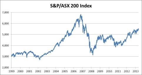 S&P ASX 200 Index