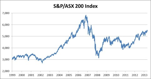 S&P ASX 200 Index